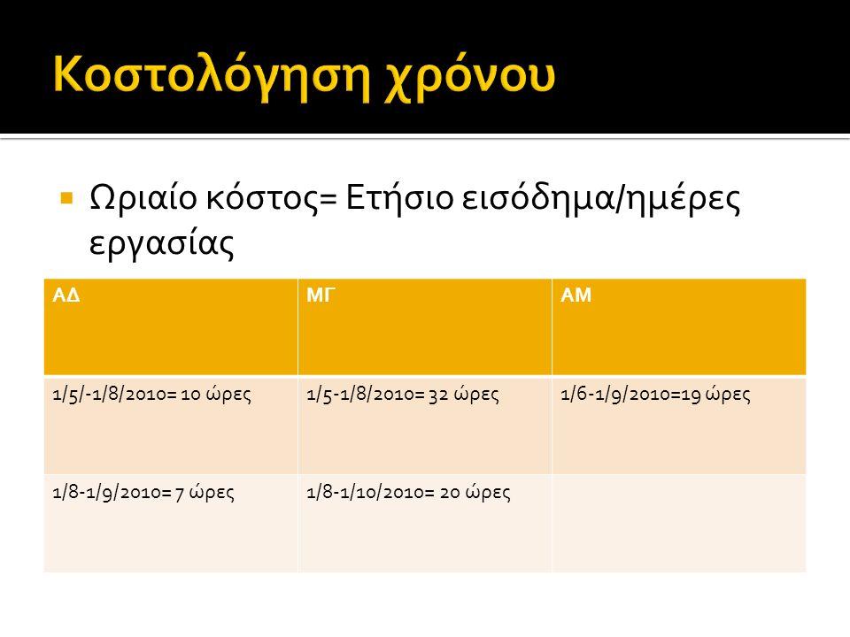  Ωριαίο κόστος= Ετήσιο εισόδημα/ημέρες εργασίας ΑΔΜΓΑΜ 1/5/-1/8/2010= 10 ώρες1/5-1/8/2010= 32 ώρες1/6-1/9/2010=19 ώρες 1/8-1/9/2010= 7 ώρες1/8-1/10/2010= 20 ώρες