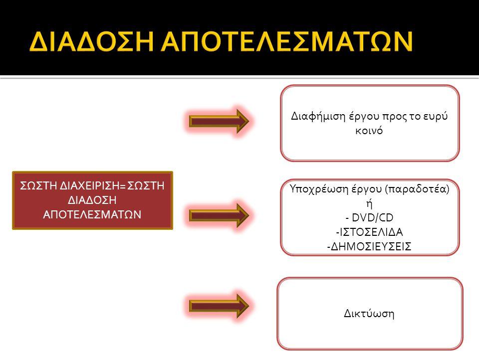 ΣΩΣΤΗ ΔΙΑΧΕΙΡΙΣΗ= ΣΩΣΤΗ ΔΙΑΔΟΣΗ ΑΠΟΤΕΛΕΣΜΑΤΩΝ Διαφήμιση έργου προς το ευρύ κοινό Δικτύωση Υποχρέωση έργου (παραδοτέα) ή - DVD/CD -ΙΣΤΟΣΕΛΙΔΑ -ΔΗΜΟΣΙΕΥΣΕΙΣ