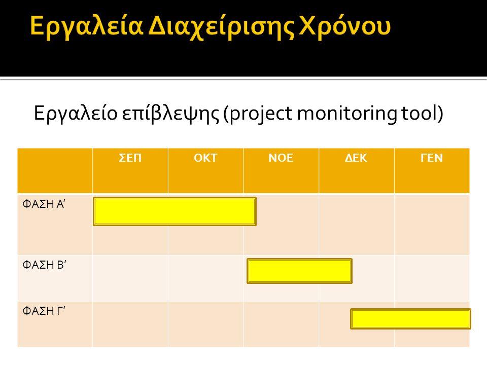 Εργαλείο επίβλεψης (project monitoring tool) ΣΕΠΟΚΤΝΟΕΔΕΚΓΕΝ ΦΑΣΗ Α' ΦΑΣΗ Β' ΦΑΣΗ Γ'