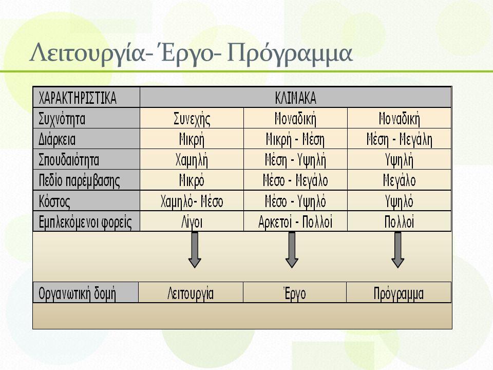 Λειτουργία- Έργο- Πρόγραμμα