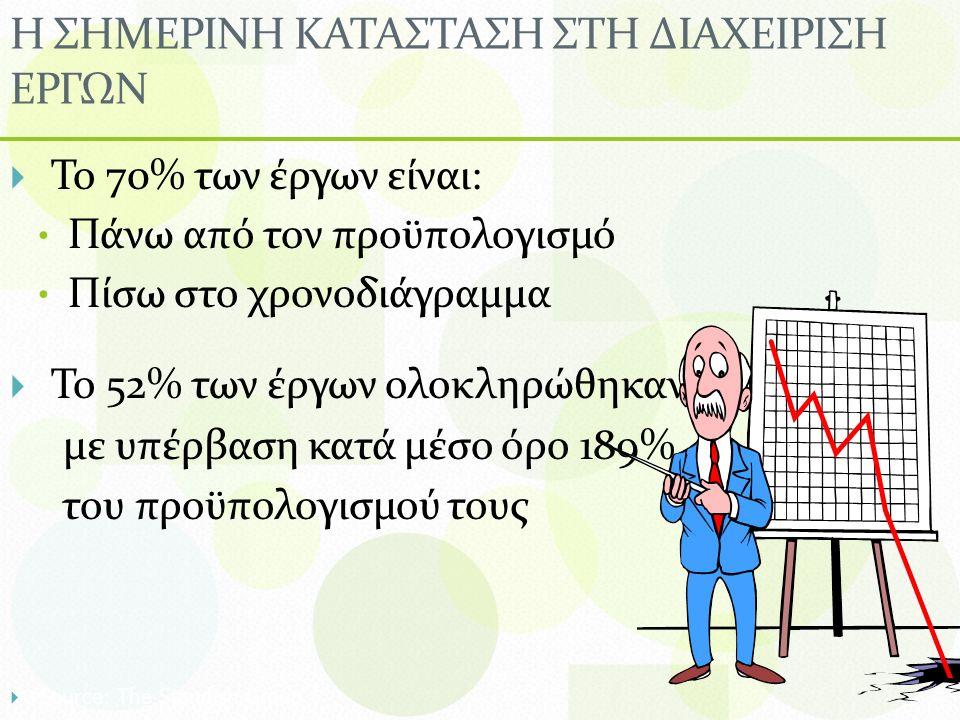 Η ΣΗΜΕΡΙΝΗ ΚΑΤΑΣΤΑΣΗ ΣΤΗ ΔΙΑΧΕΙΡΙΣΗ ΕΡΓΩΝ  Το 70% των έργων είναι: Πάνω από τον προϋπολογισμό Πίσω στο χρονοδιάγραμμα  Το 52% των έργων ολοκληρώθηκαν με υπέρβαση κατά μέσο όρο 189% του προϋπολογισμού τους  Source: The Standish Group