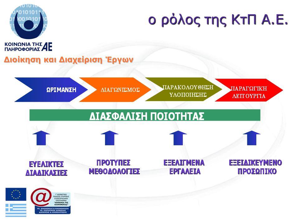 ο ρόλος της ΚτΠ Α.Ε. Διοίκηση και Διαχείριση Έργων