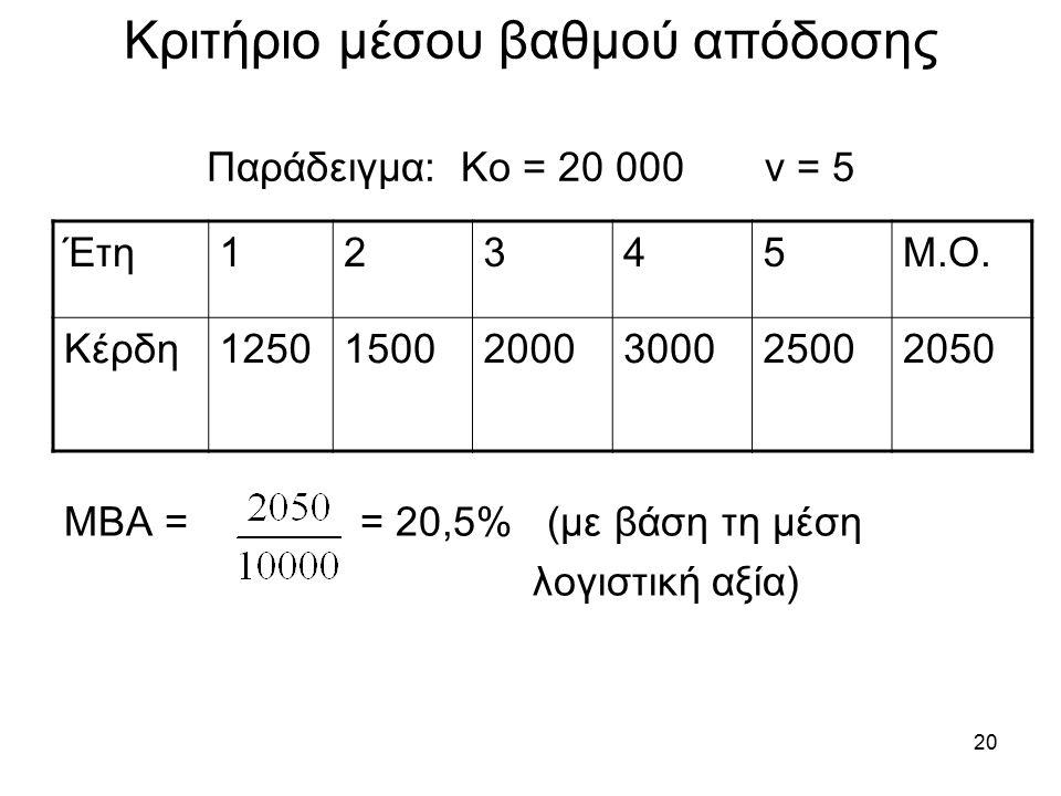 20 Κριτήριο μέσου βαθμού απόδοσης Παράδειγμα: Κο = 20 000 ν = 5 Έτη12345Μ.Ο.