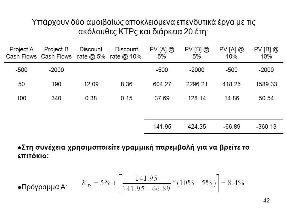 42 Υπάρχουν δύο αμοιβαίως αποκλειόμενα επενδυτικά έργα με τις ακόλουθες ΚΤΡς και διάρκεια 20 έτη: Στη συνέχεια χρησιμοποιείτε γραμμική παρεμβολή για να βρείτε το επιτόκιο: Πρόγραμμα A: Project A Cash Flows Project B Cash Flows Discount rate @ 5% Discount rate @ 10% PV [A] @ 5% PV [B] @ 5% PV [A] @ 10% PV [B] @ 10% -500-2000-500-2000-500-2000 5019012.098.36604.272296.21418.251589.33 1003400.380.1537.69128.1414.8650.54 141.95424.35-66.89-360.13