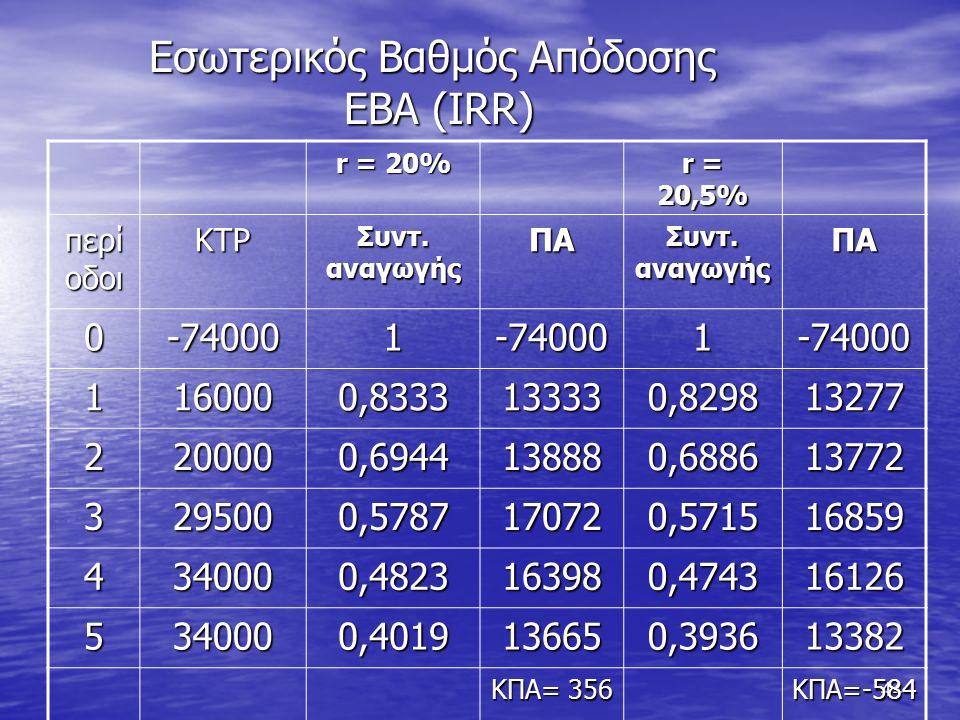 44 Εσωτερικός Βαθμός Απόδοσης ΕΒΑ (IRR) r = 20% r = 20,5% περί οδοι ΚΤΡ Συντ.