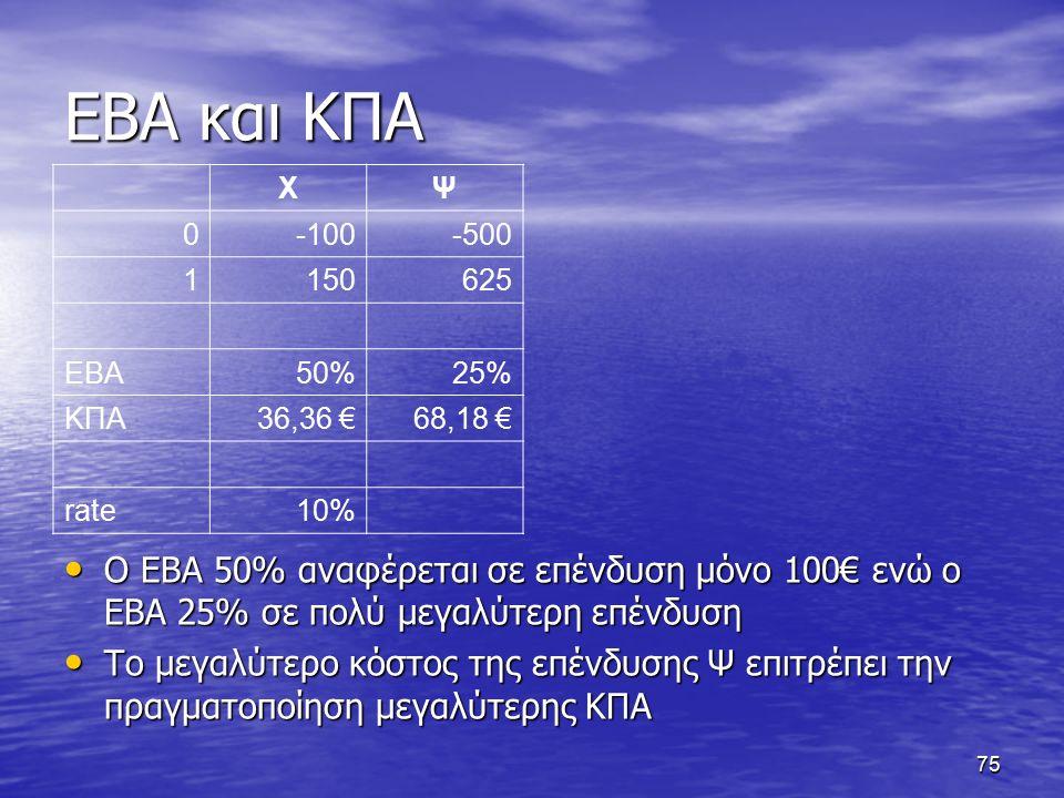 75 ΕΒΑ και ΚΠΑ ΧΨ 0-100-500 1150625 ΕΒΑ50%25% ΚΠΑ36,36 €68,18 € rate10% Ο ΕΒΑ 50% αναφέρεται σε επένδυση μόνο 100€ ενώ ο ΕΒΑ 25% σε πολύ μεγαλύτερη επένδυση Ο ΕΒΑ 50% αναφέρεται σε επένδυση μόνο 100€ ενώ ο ΕΒΑ 25% σε πολύ μεγαλύτερη επένδυση Το μεγαλύτερο κόστος της επένδυσης Ψ επιτρέπει την πραγματοποίηση μεγαλύτερης ΚΠΑ Το μεγαλύτερο κόστος της επένδυσης Ψ επιτρέπει την πραγματοποίηση μεγαλύτερης ΚΠΑ
