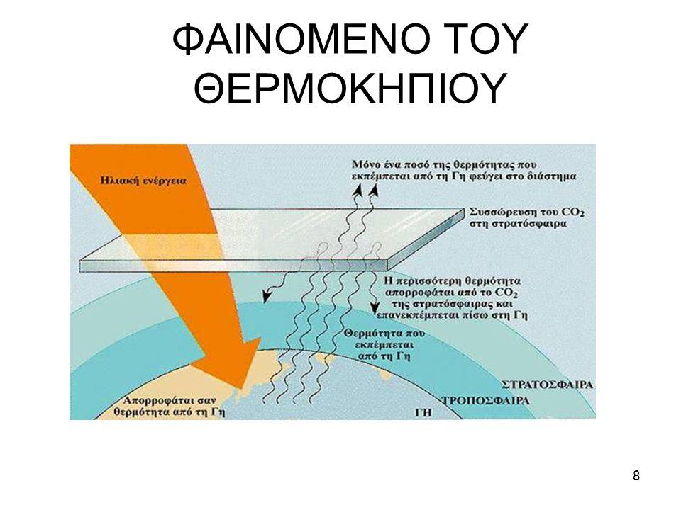 ΦΑΙΝΟΜΕΝΟ ΤΟΥ ΘΕΡΜΟΚΗΠΙΟΥ 8
