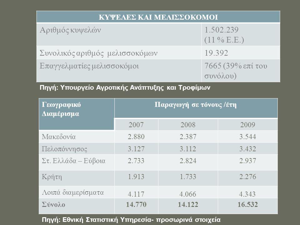 ΚΥΨΕΛΕΣ ΚΑΙ ΜΕΛΙΣΣΟΚΟΜΟΙ Αριθμός κυψελών1.502.239 (11 % Ε.Ε.) Συνολικός αριθμός μελισσοκόμων19.392 Επαγγελματίες μελισσοκόμοι7665 (39% επί του συνόλου) Πηγή: Υπουργείο Αγροτικής Ανάπτυξης και Τροφίμων Γεωγραφικό Διαμέρισμα Παραγωγή σε τόνους /έτη 200720082009 Μακεδονία2.8802.3873.544 Πελοπόννησος3.1273.1123.432 Στ.