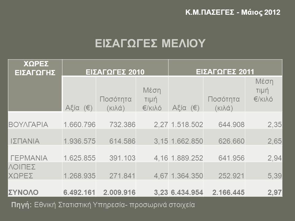 ΕΙΣΑΓΩΓΕΣ ΜΕΛΙΟΥ ΧΩΡΕΣ ΕΙΣΑΓΩΓΗΣ ΕΙΣΑΓΩΓΕΣ 2010ΕΙΣΑΓΩΓΕΣ 2011 Αξία (€) Ποσότητα (κιλά) Μέση τιμή €/κιλόΑξία (€) Ποσότητα (κιλά) Μέση τιμή €/κιλό ΒΟΥΛΓΑΡΙΑ1.660.796732.3862,271.518.502644.9082,35 ΙΣΠΑΝΙΑ1.936.575614.5863,151.662.850626.6602,65 ΓΕΡΜΑΝΙΑ1.625.855391.1034,161.889.252641.9562,94 ΛΟΙΠΕΣ ΧΩΡΕΣ1.268.935271.8414,671.364.350252.9215,39 ΣΥΝΟΛΟ6.492.1612.009.9163,236.434.9542.166.4452,97 Κ.Μ.ΠΑΣΕΓΕΣ - Μάιος 2012 Πηγή: Εθνική Στατιστική Υπηρεσία- προσωρινά στοιχεία