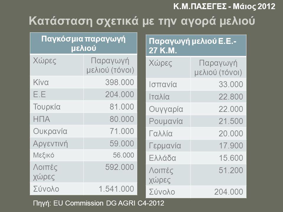 ΕΞΑΓΩΓΕΣ ΜΕΛΙΟΥ Ε.Ε.27Κ.Μ. 3,3% των εξαγωγών σε παγκόσμιο επίπεδο.