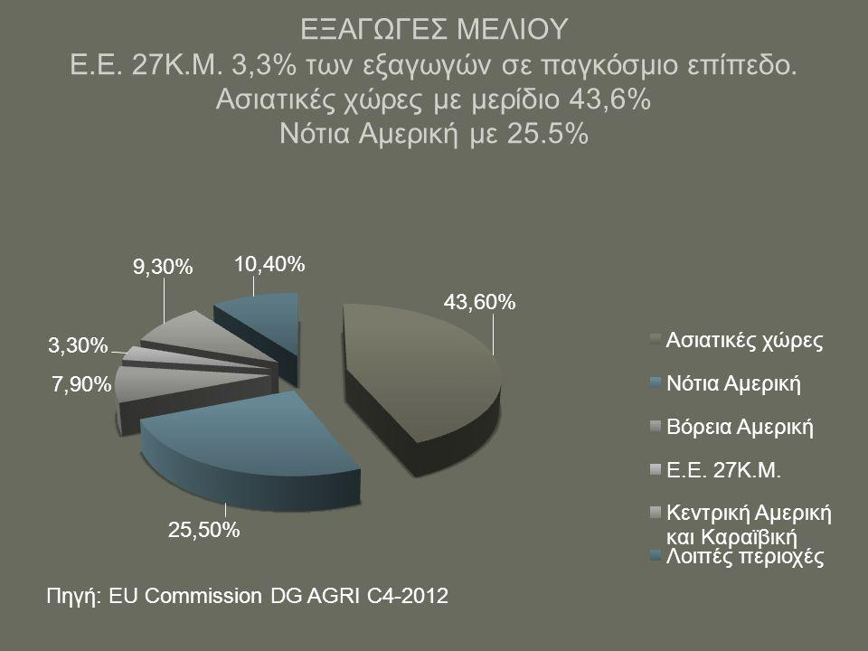 Μέση τιμή εισαγωγής μελιού στην Ε.Ε.-2011: 2,08 €/κιλό.