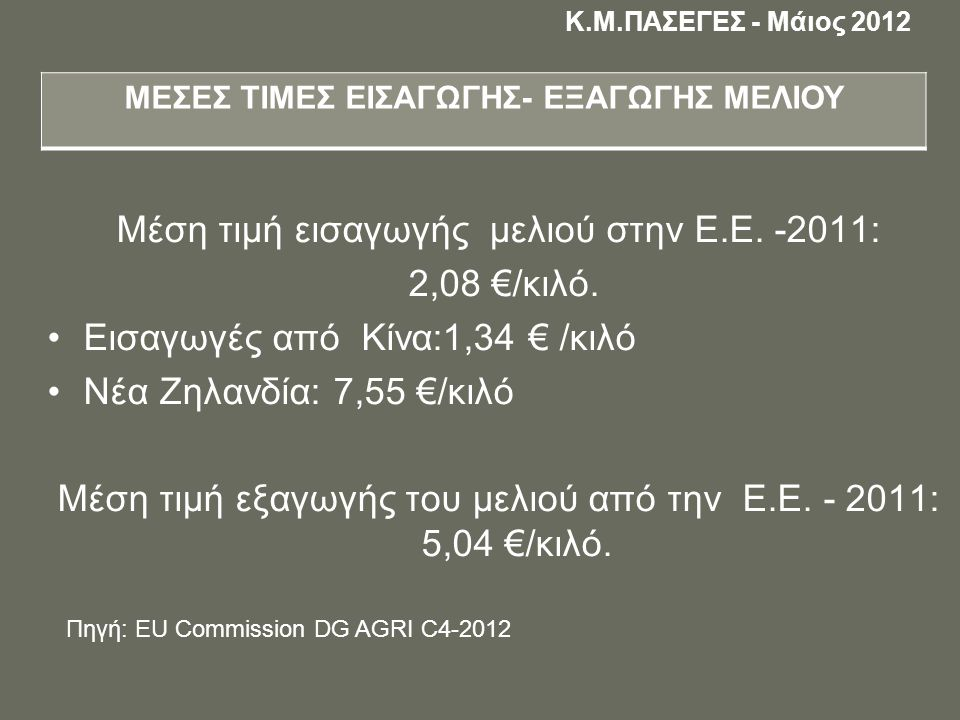 Μέση τιμή εισαγωγής μελιού στην Ε.Ε. -2011: 2,08 €/κιλό.