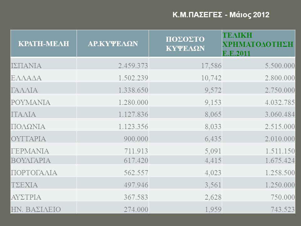 Αριθμός κατεχομένων κυψελών – Ε.Ε. -27 Κ.Μ.ΠΑΣΕΓΕΣ - Μάιος 2012