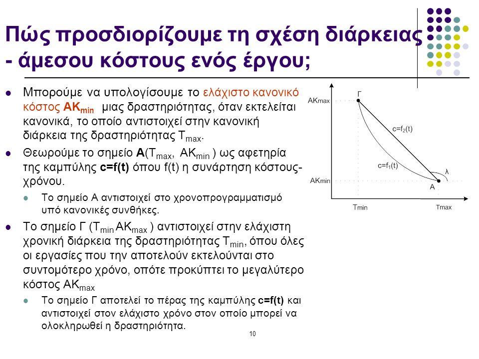 10 Πώς προσδιορίζουμε τη σχέση διάρκειας - άμεσου κόστους ενός έργου; Mπορούμε να υπολογίσουμε το ελάχιστο κανονικό κόστος ΑΚ min μιας δραστηριότητας, όταν εκτελείται κανονικά, το οποίο αντιστοιχεί στην κανονική διάρκεια της δραστηριότητας Τ max.