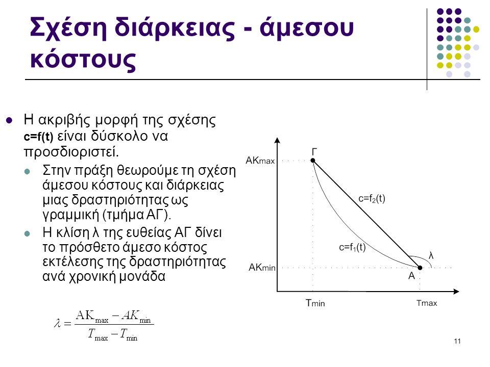 11 Σχέση διάρκειας - άμεσου κόστους Η ακριβής μορφή της σχέσης c=f(t) είναι δύσκολο να προσδιοριστεί. Στην πράξη θεωρούμε τη σχέση άμεσου κόστους και