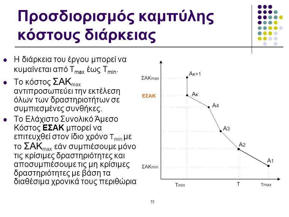 15 Προσδιορισμός καμπύλης κόστους διάρκειας Η διάρκεια του έργου μπορεί να κυμαίνεται από Τ max έως Τ min. Το κόστος ΣΑΚ max αντιπροσωπεύει την εκτέλε
