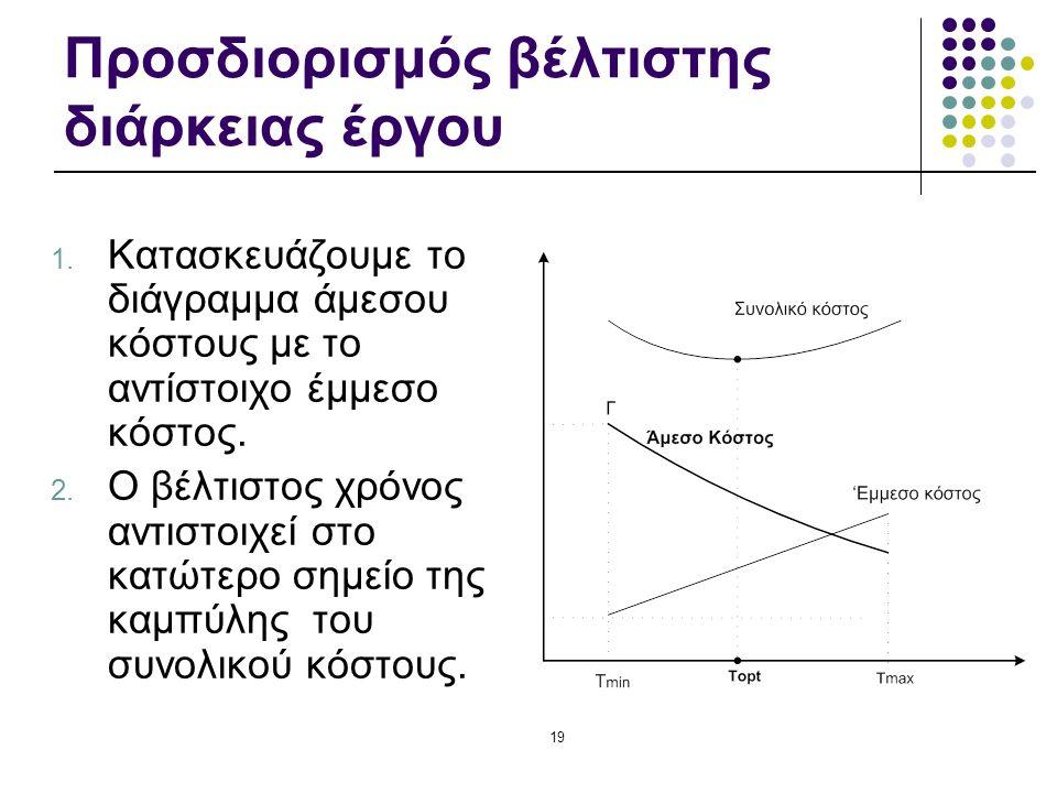19 Προσδιορισμός βέλτιστης διάρκειας έργου 1. Κατασκευάζουμε το διάγραμμα άμεσου κόστους με το αντίστοιχο έμμεσο κόστος. 2. Ο βέλτιστος χρόνος αντιστο