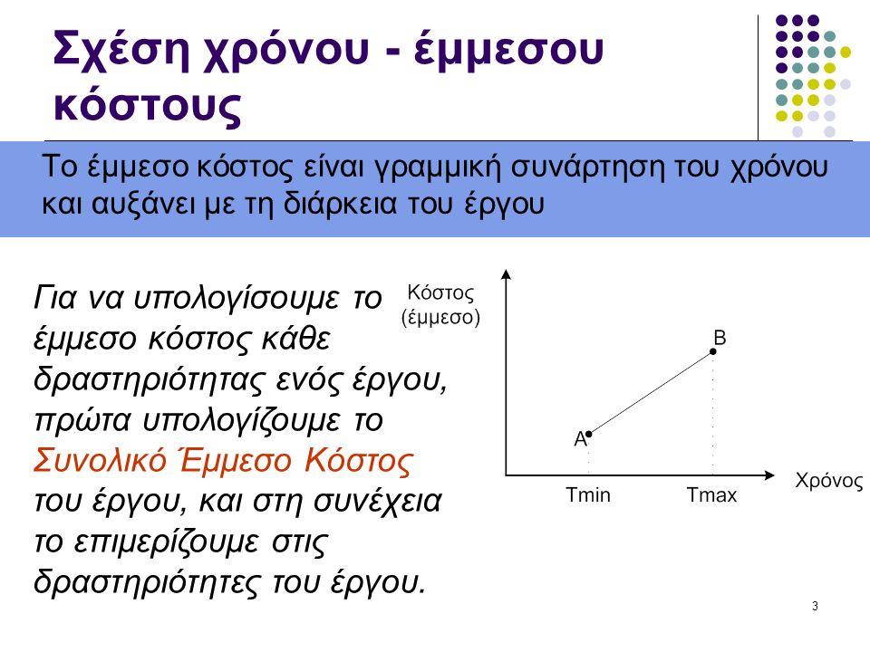 3 Σχέση χρόνου - έμμεσου κόστους Το έμμεσο κόστος είναι γραμμική συνάρτηση του χρόνου και αυξάνει με τη διάρκεια του έργου Για να υπολογίσουμε το έμμε