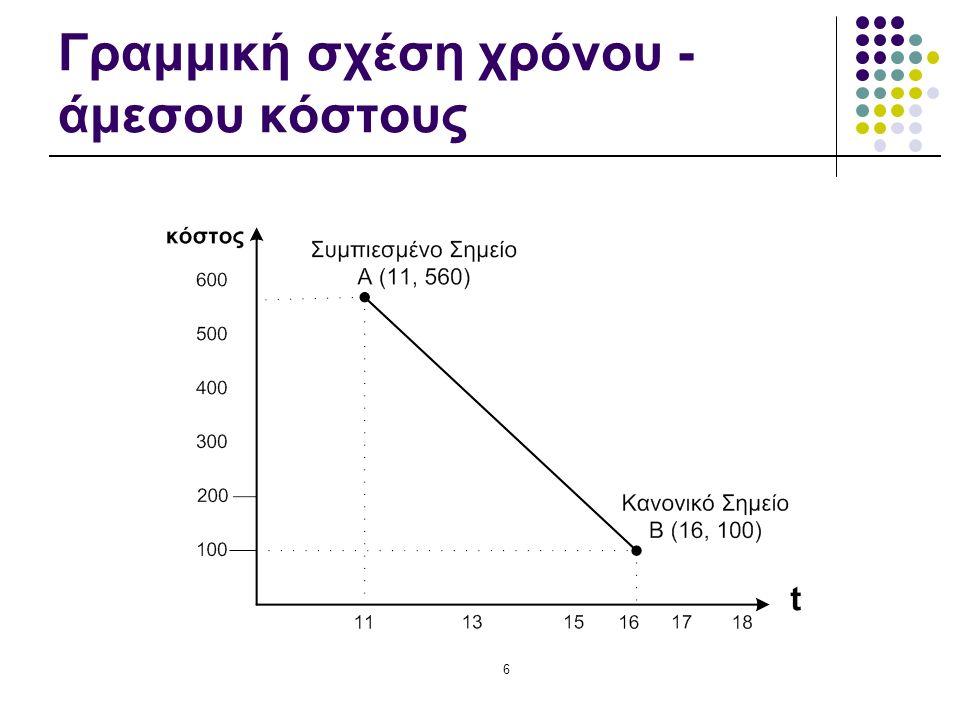 6 Γραμμική σχέση χρόνου - άμεσου κόστους