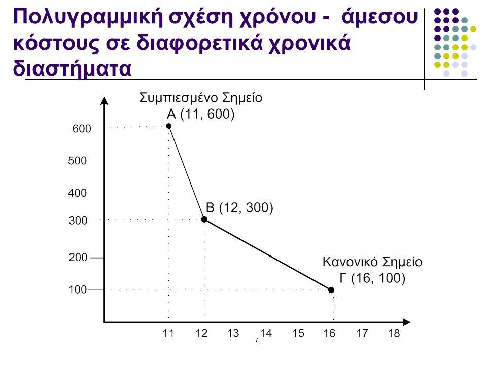 7 Πολυγραμμική σχέση χρόνου - άμεσου κόστους σε διαφορετικά χρονικά διαστήματα