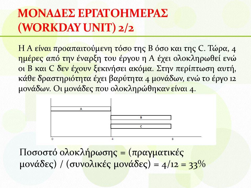 ΜΟΝΑΔΕΣ ΕΡΓΑΤΟΗΜΕΡΑΣ (WORKDAY UNIT) 2/2 Η A είναι προαπαιτούμενη τόσο της B όσο και της C.