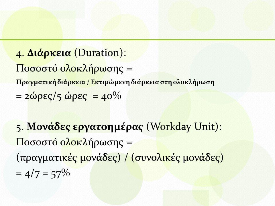 4. Διάρκεια (Duration): Ποσοστό ολοκλήρωσης = Πραγματική διάρκεια / Εκτιμώμενη διάρκεια στη ολοκλήρωση = 2ώρες/5 ώρες = 40% 5. Μονάδες εργατοημέρας (W