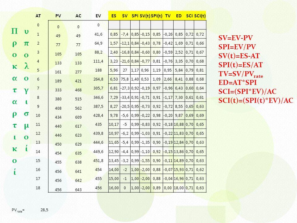 ATPVACEVESSVSPISV(t)SPI(t)TVEDSCISCI(t) 0 00 0 1 49 41,60,85-7,40,85-0,150,85-0,260,850,72 2 77 64,91,57-12,10,84-0,430,78-0,421,690,710,66 3 105 88,22,40-16,80,84-0,600,80-0,592,520,710,67 4 133 111,43,23-21,60,84-0,770,81-0,763,350,700,68 5 161277 1885,96271,170,961,190,955,840,790,81 6 189421 264,86,5375,81,400,531,092,668,410,880,68 7 333468 305,76,81-27,30,92-0,190,97-0,966,430,600,64 8 380515 346,67,29-33,40,91-0,710,91-1,177,300,61 9 408562 387,58,27-20,50,95-0,730,92-0,728,550,650,63 10 434609 428,49,78-5,60,99-0,220,98-0,209,870,69 11 440617 43510,17-50,99-0,830,92-0,1810,880,700,65 12 446623 439,810,97-6,20,99-1,030,91-0,2211,830,700,65 13 450629 444,611,65-5,40,99-1,350,90-0,1912,840,700,63 14 454635 449,612,90-4,40,99-1,100,92-0,1513,860,700,65 15 455638 451,813,45-3,20,99-1,550,90-0,1114,890,700,63 16 456641 45414,00-21,00-2,000,88-0,0715,930,710,62 17 456642 45515,001,00-2,000,88-0,0416,960,710,63 18 456643 45616,0001,00-2,000,890,0018,000,710,63 PV rate =28,5 SV=EV-PV SPI=EV/PV SV(t)=ES-AT SPI(t)=ES/AT TV=SV/PV rate ED=AT*SPI SCI=(SPI*EV)/AC SCI(t)=(SPI(t)*EV)/AC
