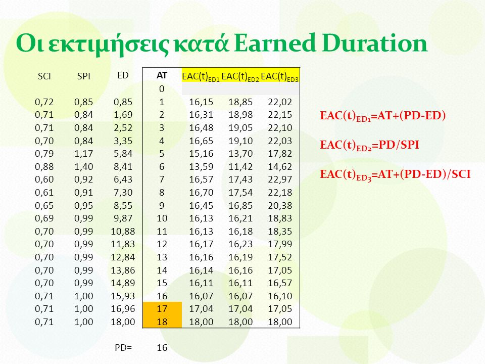 Οι εκτιμήσεις κατά Earned Duration SCISPI EDAT EAC(t) ED1 EAC(t) ED2 EAC(t) ED3 0 0,720,85 1 16,1518,8522,02 0,710,84 1,69 2 16,3118,9822,15 0,710,84 2,52 3 16,4819,0522,10 0,700,84 3,35 4 16,6519,1022,03 0,791,17 5,84 5 15,1613,7017,82 0,881,40 8,41 6 13,5911,4214,62 0,600,92 6,43 7 16,5717,4322,97 0,610,91 7,30 8 16,7017,5422,18 0,650,95 8,55 9 16,4516,8520,38 0,690,99 9,87 10 16,1316,2118,83 0,700,99 10,88 11 16,1316,1818,35 0,700,99 11,83 12 16,1716,2317,99 0,700,99 12,84 13 16,1616,1917,52 0,700,99 13,86 14 16,1416,1617,05 0,700,99 14,89 15 16,11 16,57 0,711,00 15,93 16 16,07 16,10 0,711,00 16,96 17 17,04 17,05 0,711,00 18,00 18 18,00 PD=16 EAC(t) ED1 =AT+(PD-ED) EAC(t) ED2 =PD/SPI EAC(t) ED3 =AT+(PD-ED)/SCI