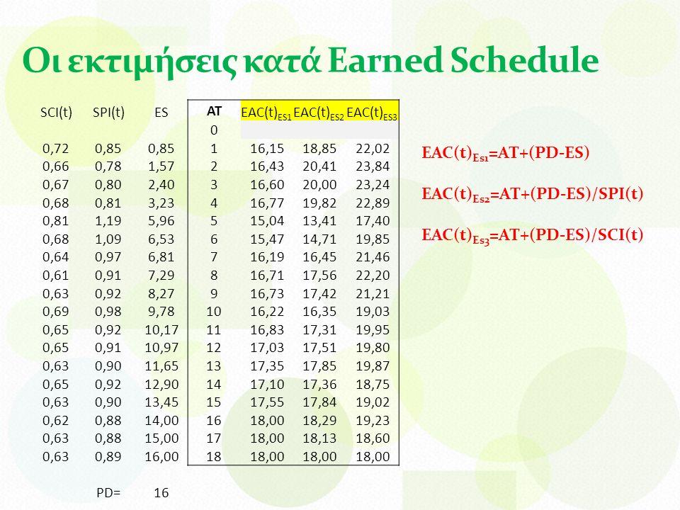 Οι εκτιμήσεις κατά Earned Schedule SCI(t)SPI(t)ES AT EAC(t) ES1 EAC(t) ES2 EAC(t) ES3 0 0,720,85 1 16,1518,8522,02 0,660,781,572 16,4320,4123,84 0,670,802,403 16,6020,0023,24 0,680,813,234 16,7719,8222,89 0,811,195,965 15,0413,4117,40 0,681,096,536 15,4714,7119,85 0,640,976,817 16,1916,4521,46 0,610,917,298 16,7117,5622,20 0,630,928,279 16,7317,4221,21 0,690,989,7810 16,2216,3519,03 0,650,9210,1711 16,8317,3119,95 0,650,9110,9712 17,0317,5119,80 0,630,9011,6513 17,3517,8519,87 0,650,9212,9014 17,1017,3618,75 0,630,9013,4515 17,5517,8419,02 0,620,8814,0016 18,0018,2919,23 0,630,8815,0017 18,0018,1318,60 0,630,8916,0018 18,00 PD=16 EAC(t) Es1 =AT+(PD-ES) EAC(t) Es2 =AT+(PD-ES)/SPI(t) EAC(t) Es3 =AT+(PD-ES)/SCI(t)