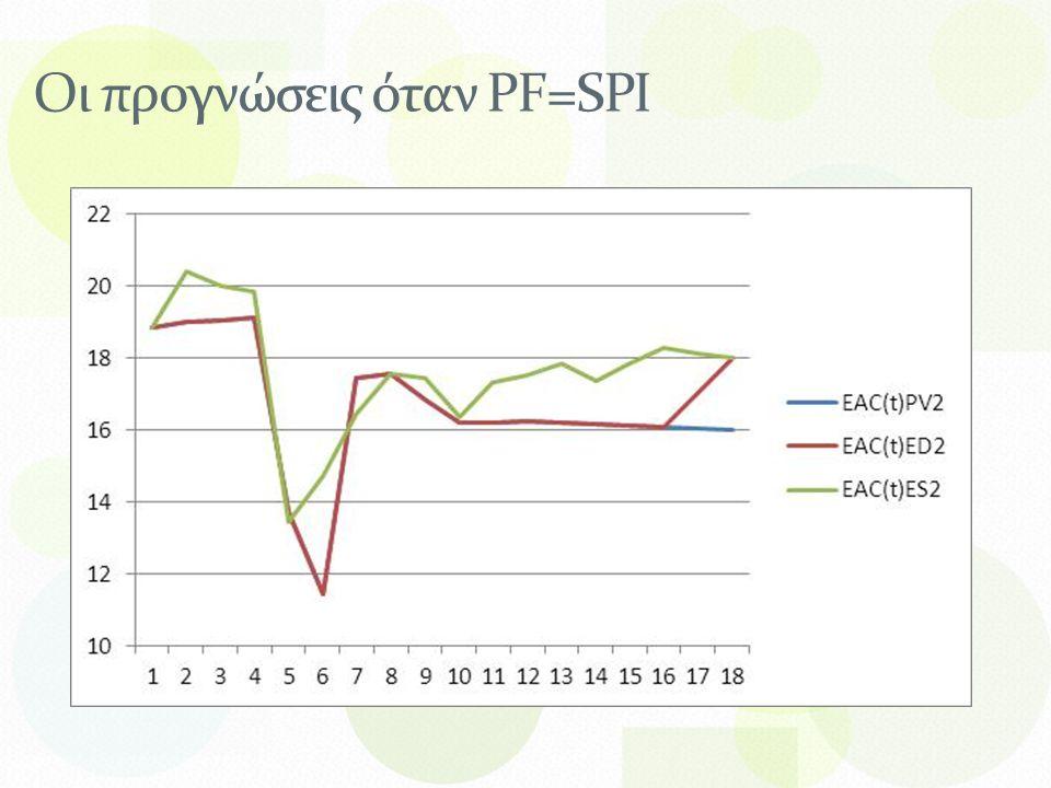 Οι προγνώσεις όταν PF=SPI