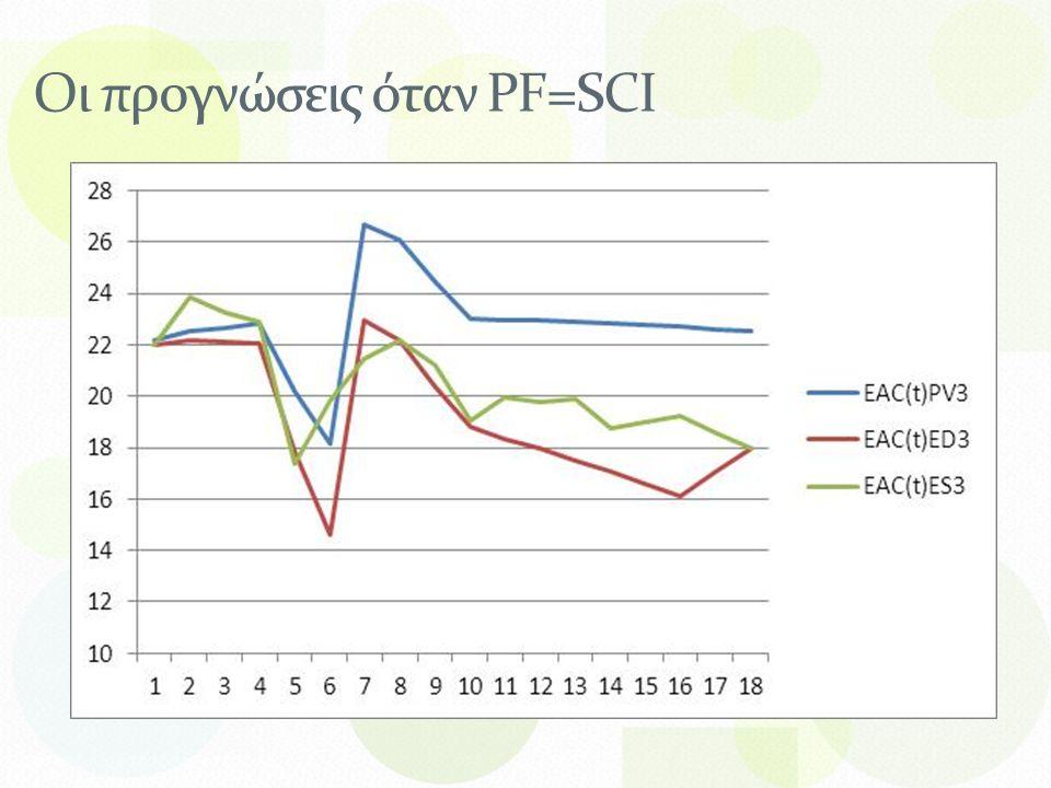 Οι προγνώσεις όταν PF=SCI