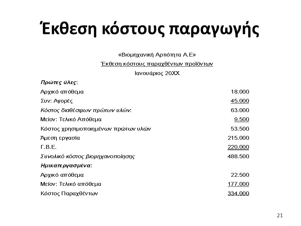 Έκθεση κόστους παραγωγής 21