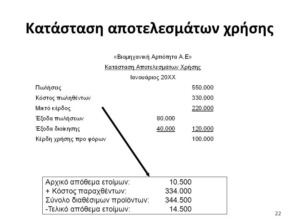 Κατάσταση αποτελεσμάτων χρήσης Αρχικό απόθεμα ετοίμων: 10.500 + Κόστος παραχθέντων: 334.000 Σύνολο διαθέσιμων προϊόντων: 344.500 -Τελικό απόθεμα ετοίμων: 14.500 22