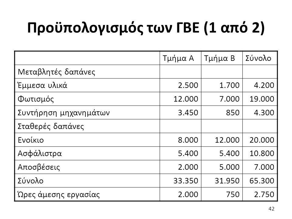 Προϋπολογισμός των ΓΒΕ (1 από 2) Τμήμα ΑΤμήμα ΒΣύνολο Μεταβλητές δαπάνες Έμμεσα υλικά2.5001.7004.200 Φωτισμός12.0007.00019.000 Συντήρηση μηχανημάτων3.4508504.300 Σταθερές δαπάνες Ενοίκιο8.00012.00020.000 Ασφάλιστρα5.400 10.800 Αποσβέσεις2.0005.0007.000 Σύνολο33.35031.95065.300 Ώρες άμεσης εργασίας2.0007502.750 42