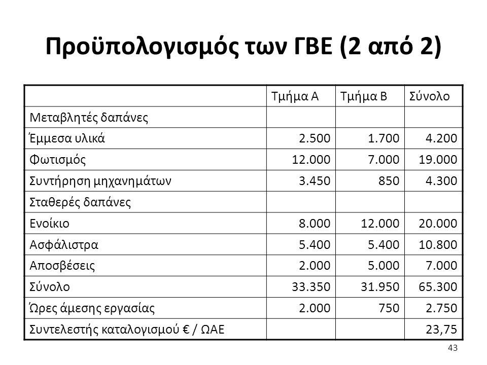 Προϋπολογισμός των ΓΒΕ (2 από 2) Τμήμα ΑΤμήμα ΒΣύνολο Μεταβλητές δαπάνες Έμμεσα υλικά2.5001.7004.200 Φωτισμός12.0007.00019.000 Συντήρηση μηχανημάτων3.4508504.300 Σταθερές δαπάνες Ενοίκιο8.00012.00020.000 Ασφάλιστρα5.400 10.800 Αποσβέσεις2.0005.0007.000 Σύνολο33.35031.95065.300 Ώρες άμεσης εργασίας2.0007502.750 Συντελεστής καταλογισμού € / ΩΑΕ23,75 43
