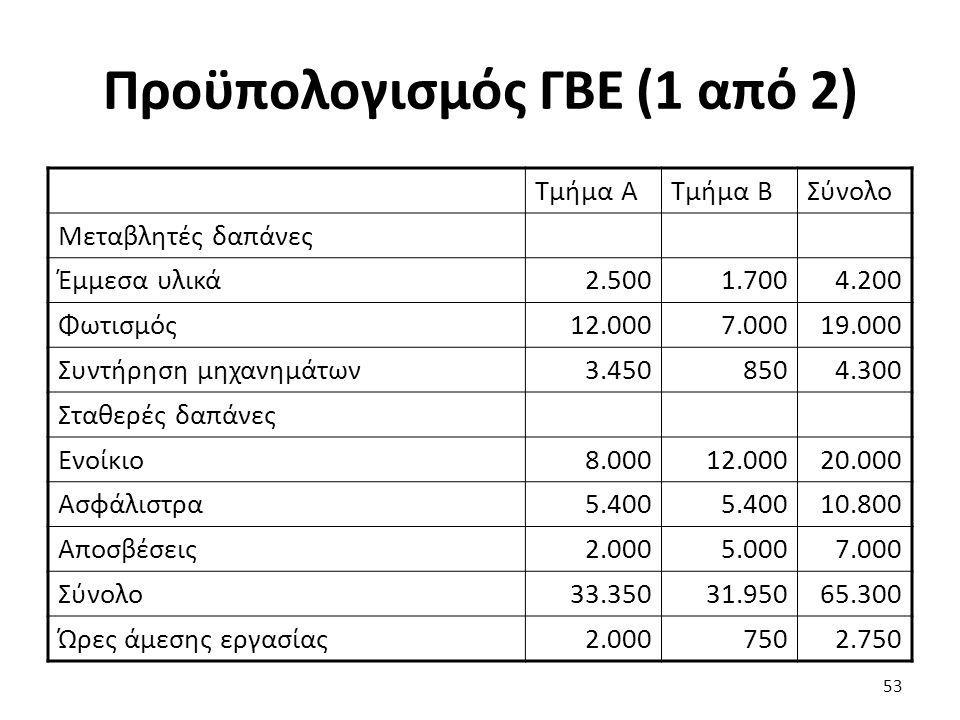 Προϋπολογισμός ΓΒΕ (1 από 2) Τμήμα ΑΤμήμα ΒΣύνολο Μεταβλητές δαπάνες Έμμεσα υλικά2.5001.7004.200 Φωτισμός12.0007.00019.000 Συντήρηση μηχανημάτων3.4508504.300 Σταθερές δαπάνες Ενοίκιο8.00012.00020.000 Ασφάλιστρα5.400 10.800 Αποσβέσεις2.0005.0007.000 Σύνολο33.35031.95065.300 Ώρες άμεσης εργασίας2.0007502.750 53