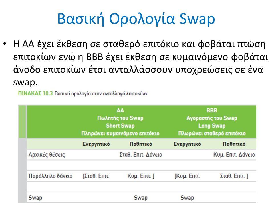 Βασική Ορολογία Swap Η ΑΑ έχει έκθεση σε σταθερό επιτόκιο και φοβάται πτώση επιτοκίων ενώ η ΒΒΒ έχει έκθεση σε κυμαινόμενο φοβάται άνοδο επιτοκίων έτσι ανταλλάσσουν υποχρεώσεις σε ένα swap.