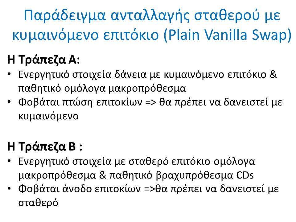 Παράδειγμα ανταλλαγής σταθερού με κυμαινόμενο επιτόκιο (Plain Vanilla Swap) H Τράπεζα Α: Ενεργητικό στοιχεία δάνεια με κυμαινόμενο επιτόκιο & παθητικό ομόλογα μακροπρόθεσμα Φοβάται πτώση επιτοκίων => θα πρέπει να δανειστεί με κυμαινόμενο Η Τράπεζα Β : Ενεργητικό στοιχεία με σταθερό επιτόκιο ομόλογα μακροπρόθεσμα & παθητικό βραχυπρόθεσμα CDs Φοβάται άνοδο επιτοκίων =>θα πρέπει να δανειστεί με σταθερό