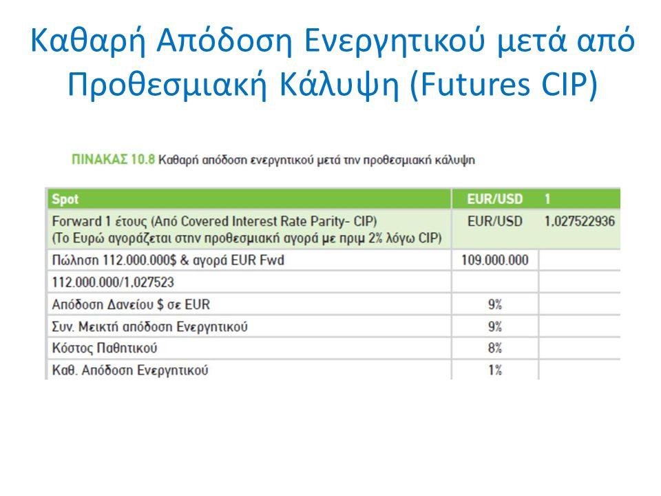 Καθαρή Απόδοση Ενεργητικού μετά από Προθεσμιακή Κάλυψη (Futures CIP)