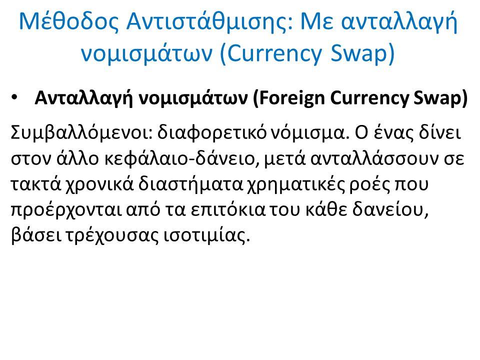 Μέθοδος Αντιστάθμισης: Με ανταλλαγή νομισμάτων (Currency Swap) Ανταλλαγή νομισμάτων (Foreign Currency Swap) Συμβαλλόμενοι: διαφορετικό νόμισμα. Ο ένας