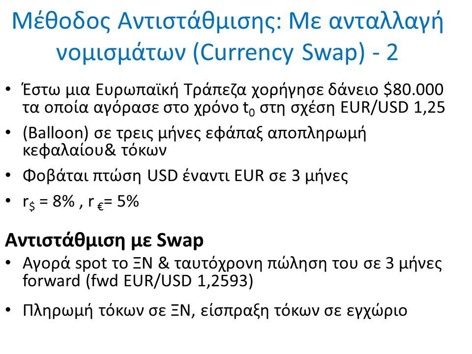 Μέθοδος Αντιστάθμισης: Με ανταλλαγή νομισμάτων (Currency Swap) - 2 Έστω μια Ευρωπαϊκή Τράπεζα χορήγησε δάνειο $80.000 τα οποία αγόρασε στο χρόνο t 0 στη σχέση EUR/USD 1,25 (Balloon) σε τρεις μήνες εφάπαξ αποπληρωμή κεφαλαίου& τόκων Φοβάται πτώση USD έναντι EUR σε 3 μήνες r $ = 8%, r € = 5% Αντιστάθμιση με Swap Αγορά spot το ΞΝ & ταυτόχρονη πώληση του σε 3 μήνες forward (fwd EUR/USD 1,2593) Πληρωμή τόκων σε ΞΝ, είσπραξη τόκων σε εγχώριο