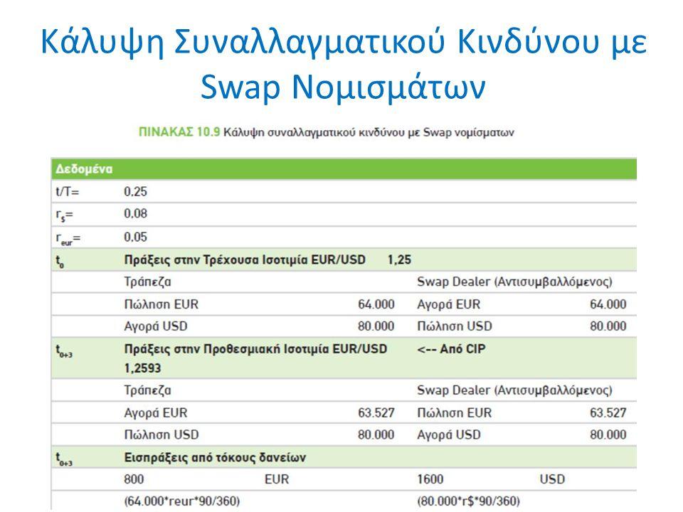 Κάλυψη Συναλλαγματικού Κινδύνου με Swap Νομισμάτων