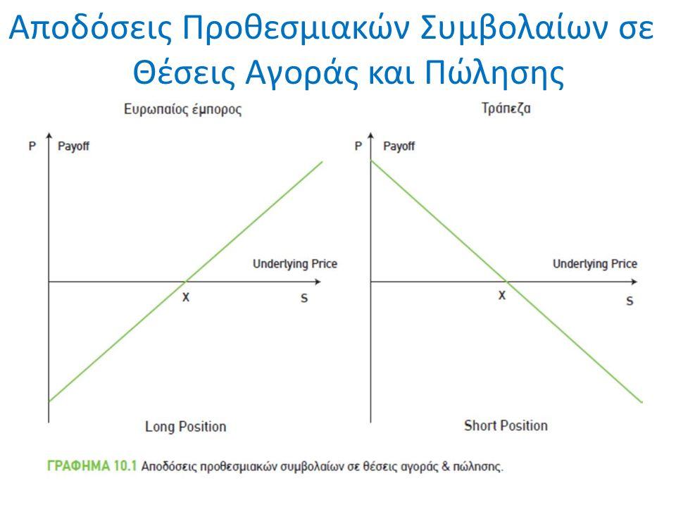 Δεσμευτική συμφωνία δύο μελών, το ένα υπόσχεται να αγοράσει (θέση long) και το άλλο να πωλήσει (θέση short) συγκεκριμένη ποσότητα ενός προϊόντος σε καθορισμένη τιμή, σε συγκεκριμένη μελλοντική ημερομηνία, τυποποιημένα συμβόλαια Οι δύο αντισυμβαλλόμενοι καταθέτουν εγγύησης (μέρος της αξίας της συναλλαγής) σε συγκεκριμένο λογαριασμό περιθωρίου (margin account) που τους ανοίγει η χρηματιστηριακή εταιρία τους.