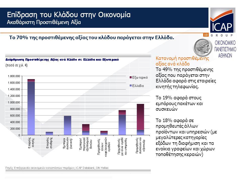 10 Επίδραση του Κλάδου στην Οικονομία Ακαθάριστη Προστιθέμενη Αξία Το 70% της προστιθέμενης αξίας του κλάδου παράγεται στην Ελλάδα.