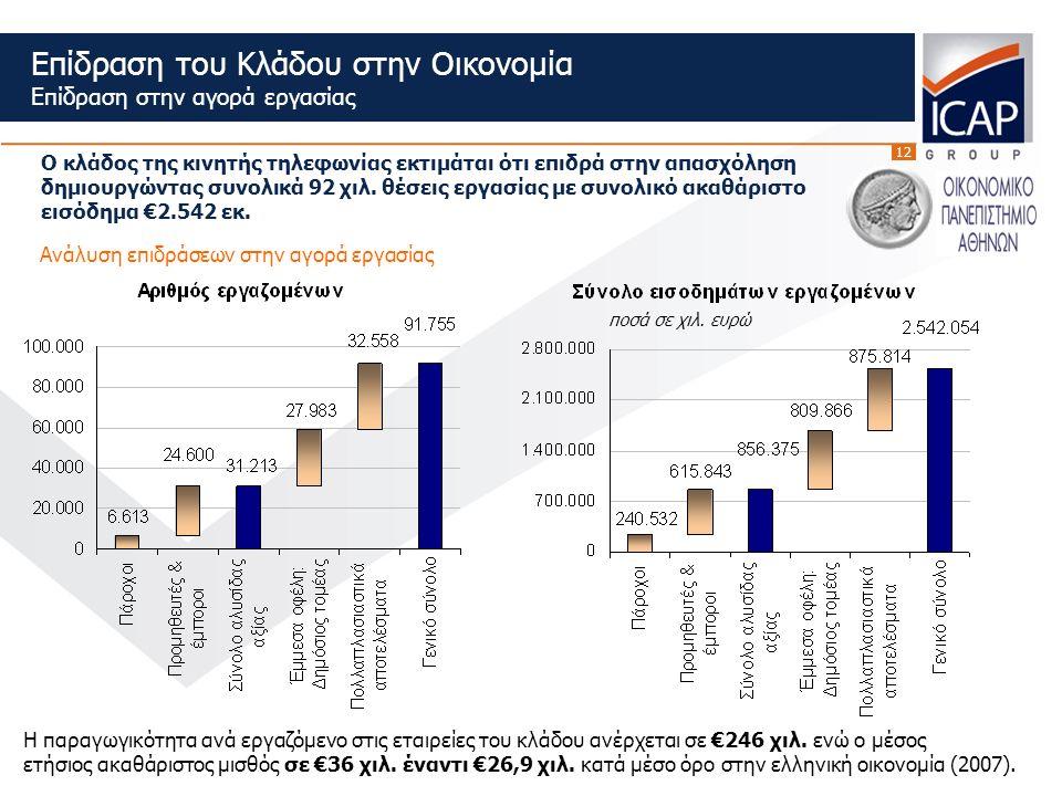 12 Επίδραση του Κλάδου στην Οικονομία Επίδραση στην αγορά εργασίας Ανάλυση επιδράσεων στην αγορά εργασίας Ο κλάδος της κινητής τηλεφωνίας εκτιμάται ότι επιδρά στην απασχόληση δημιουργώντας συνολικά 92 χιλ.