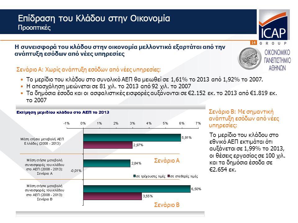 14 Σενάριο Α: Χωρίς ανάπτυξη εσόδων από νέες υπηρεσίες: Το μερίδιο του κλάδου στο συνολικό ΑΕΠ θα μειωθεί σε 1,61% το 2013 από 1,92% το 2007.