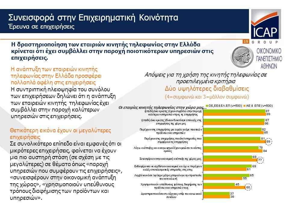 19 Η ανάπτυξη των εταιρειών κινητής τηλεφωνίας στην Ελλάδα προσφέρει πολλαπλά οφέλη στις επιχειρήσεις Η συντριπτική πλειοψηφία του συνόλου των επιχειρήσεων δηλώνει ότι η ανάπτυξη των εταιρειών κινητής τηλεφωνίας έχει συμβάλλει στην παροχή καλύτερων υπηρεσιών στις επιχειρήσεις.