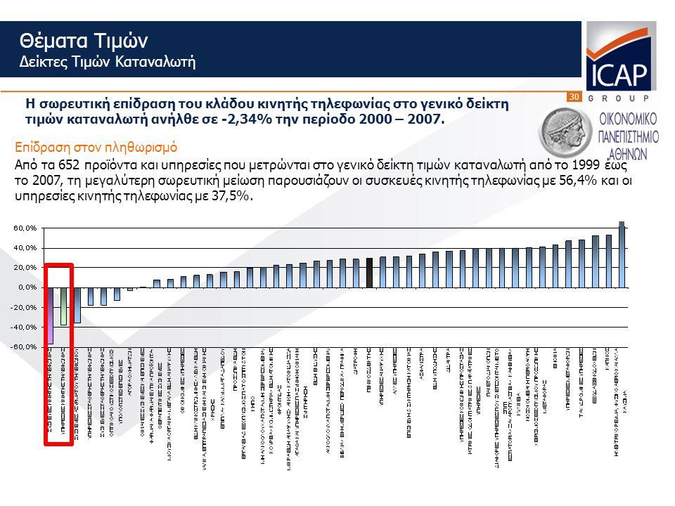 30 Θέματα Τιμών Δείκτες Τιμών Καταναλωτή Από τα 652 προϊόντα και υπηρεσίες που μετρώνται στο γενικό δείκτη τιμών καταναλωτή από το 1999 έως το 2007, τη μεγαλύτερη σωρευτική μείωση παρουσιάζουν οι συσκευές κινητής τηλεφωνίας με 56,4% και οι υπηρεσίες κινητής τηλεφωνίας με 37,5%.