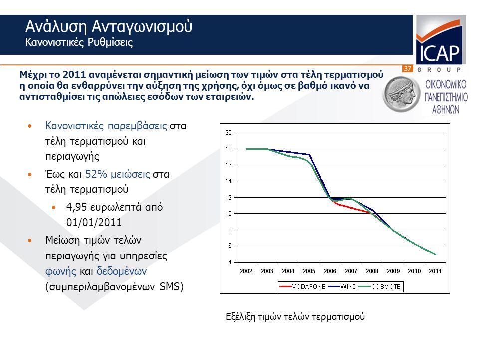37 Κανονιστικές παρεμβάσεις στα τέλη τερματισμού και περιαγωγής Έως και 52% μειώσεις στα τέλη τερματισμού 4,95 ευρωλεπτά από 01/01/2011 Μείωση τιμών τελών περιαγωγής για υπηρεσίες φωνής και δεδομένων (συμπεριλαμβανομένων SMS) Εξέλιξη τιμών τελών τερματισμού Ανάλυση Ανταγωνισμού Κανονιστικές Ρυθμίσεις Μέχρι το 2011 αναμένεται σημαντική μείωση των τιμών στα τέλη τερματισμού η οποία θα ενθαρρύνει την αύξηση της χρήσης, όχι όμως σε βαθμό ικανό να αντισταθμίσει τις απώλειες εσόδων των εταιρειών.