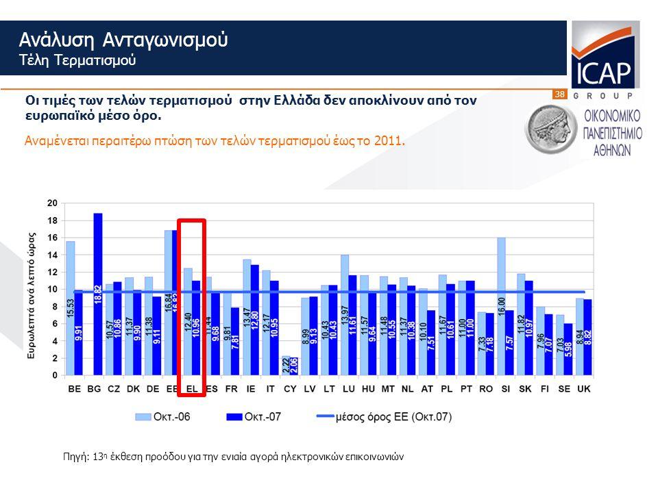 38 Ανάλυση Ανταγωνισμού Τέλη Τερματισμού Οι τιμές των τελών τερματισμού στην Ελλάδα δεν αποκλίνουν από τον ευρωπαϊκό μέσο όρο.